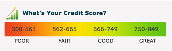 credit form score rate